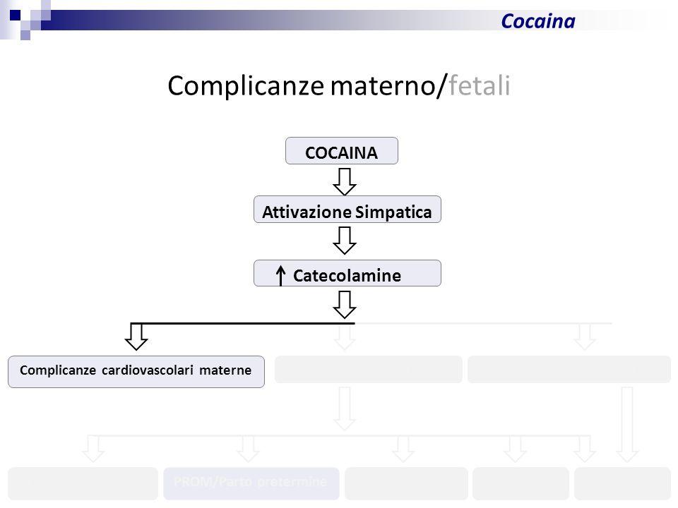 10 Cocaina Complicanze materno/fetali COCAINA Attivazione Simpatica Catecolamine Complicanze cardiovascolari materne Contrazioni uterineResistenze vas