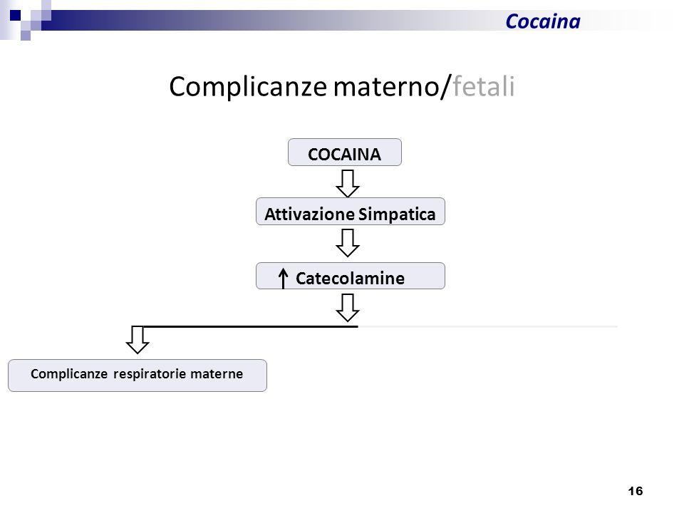 16 Cocaina Complicanze materno/fetali COCAINA Attivazione Simpatica Catecolamine Complicanze respiratorie materne