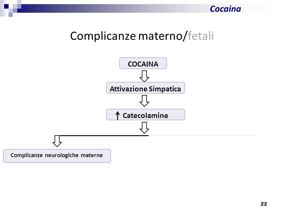 22 Cocaina Complicanze materno/fetali COCAINA Attivazione Simpatica Catecolamine Complicanze neurologiche materne