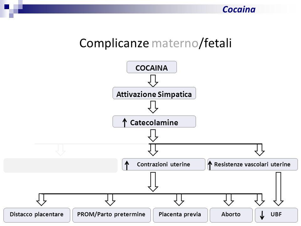 10 Cocaina Complicanze materno/fetali COCAINA Attivazione Simpatica Catecolamine Complicanze cardiovascolari materne Contrazioni uterineResistenze vascolari uterine Distacco placentarePROM/Parto preterminePlacenta previaAbortoUBF