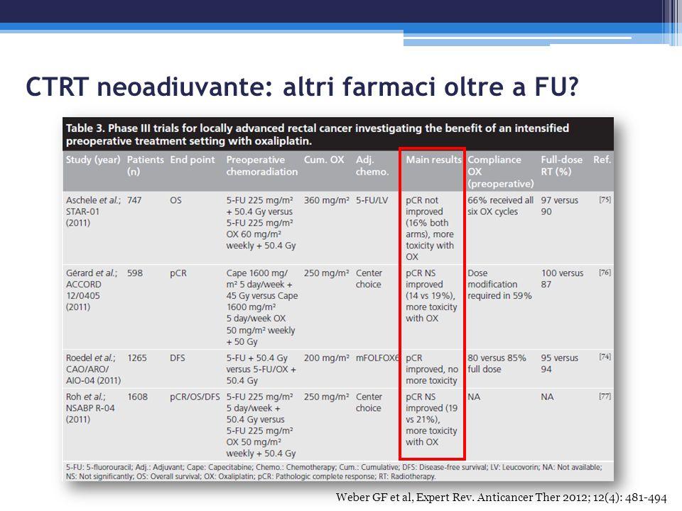 CTRT neoadiuvante: altri farmaci oltre a FU? Weber GF et al, Expert Rev. Anticancer Ther 2012; 12(4): 481-494