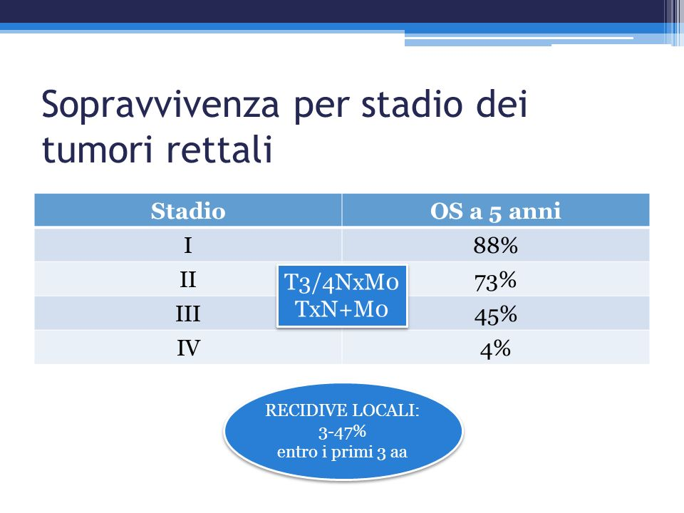 Ruolo per le Targeted therapies?