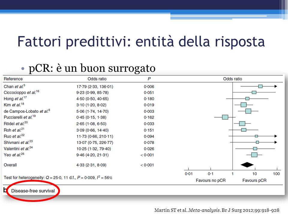 Fattori predittivi: entità della risposta pCR: è un buon surrogato Martin ST et al. Meta-analysis. Br J Surg 2012;99:918-928