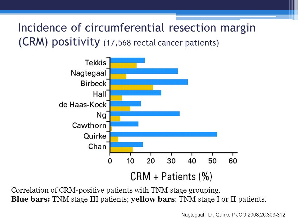 Nagtegaal I D, Quirke P JCO 2008;26:303-312 Correlation of CRM-positive patients with TNM stage grouping. Blue bars: TNM stage III patients; yellow ba