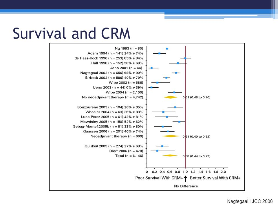 Survival and CRM Nagtegaal I JCO 2008