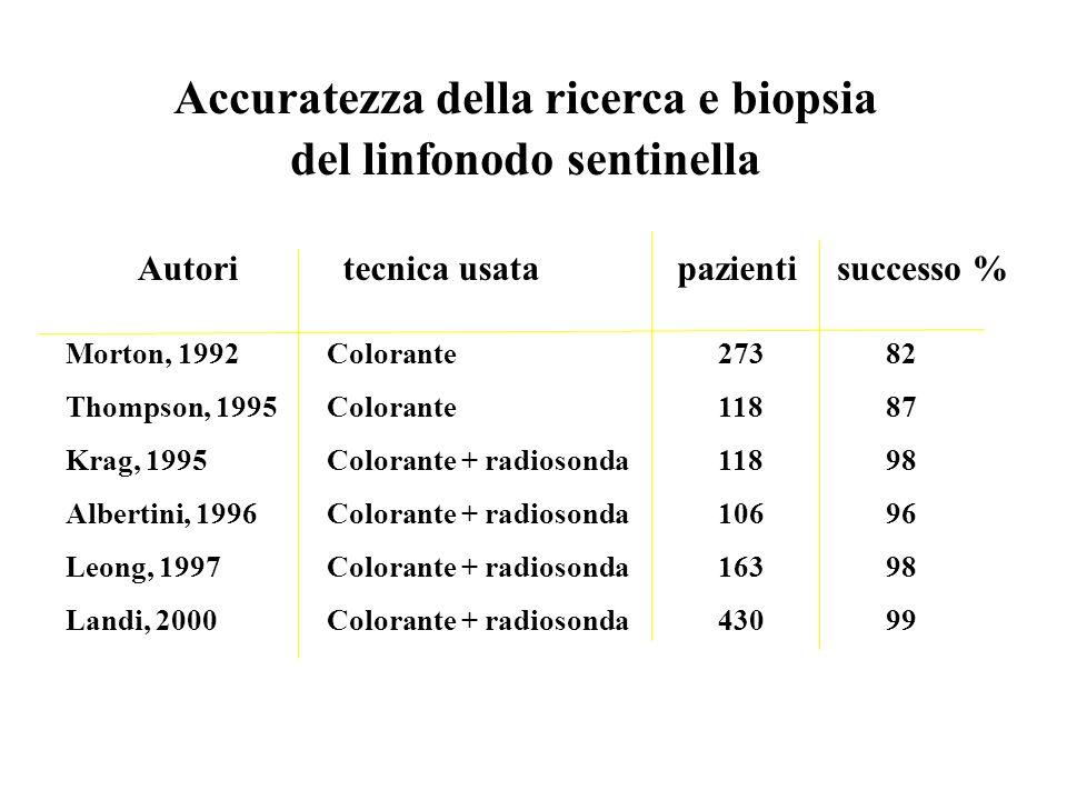 Accuratezza della ricerca e biopsia del linfonodo sentinella Morton, 1992 Thompson, 1995 Krag, 1995 Albertini, 1996 Leong, 1997 Landi, 2000 Colorante