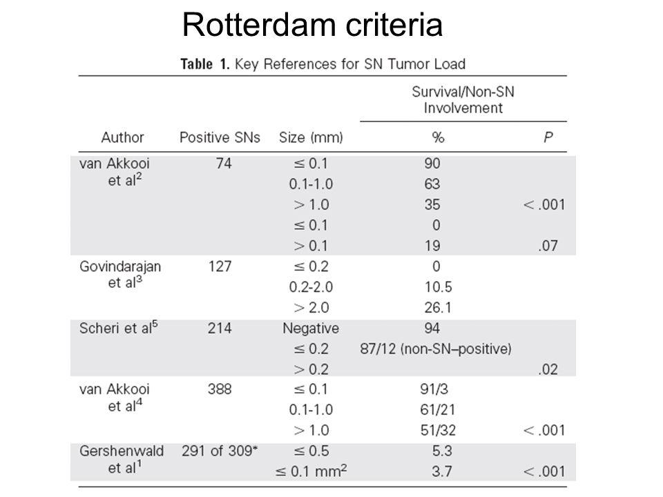 Rotterdam criteria