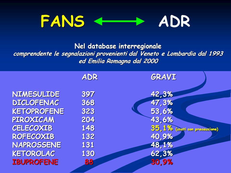 FANS FANS ADR Nel database interregionale comprendente le segnalazioni provenienti dal Veneto e Lombardia dal 1993 ed Emilia Romagna dal 2000 ADRGRAVI NIMESULIDE397 42,3% DICLOFENAC368 47,3% KETOPROFENE323 53,6% PIROXICAM204 43,6% CELECOXIB148 35,1% (usati con precauzione) ROFECOXIB132 40,9% NAPROSSENE131 48,1% KETOROLAC130 62,3% IBUPROFENE 88 30,9%