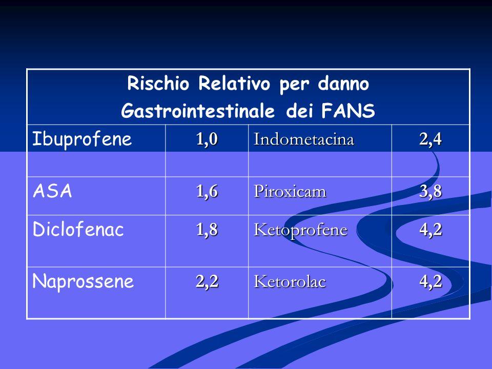 Rischio Relativo per danno Gastrointestinale dei FANS Ibuprofene1,0Indometacina2,4 ASA1,6Piroxicam3,8 Diclofenac1,8Ketoprofene4,2 Naprossene2,2Ketorolac4,2