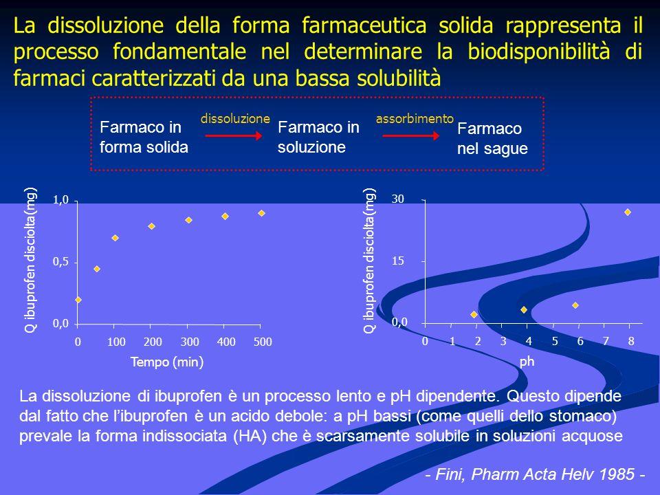 La dissoluzione della forma farmaceutica solida rappresenta il processo fondamentale nel determinare la biodisponibilità di farmaci caratterizzati da una bassa solubilità 0,0 0,5 1,0 0100200300400500 Tempo (min) Q ibuprofen disciolta(mg) ph Q ibuprofen disciolta(mg) 0,0 15 30 013572468 Farmaco in forma solida Farmaco in soluzione Farmaco nel sague La dissoluzione di ibuprofen è un processo lento e pH dipendente.