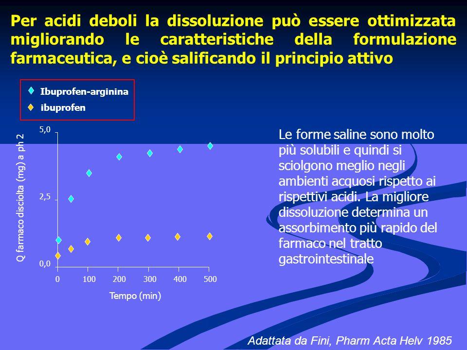 Per acidi deboli la dissoluzione può essere ottimizzata migliorando le caratteristiche della formulazione farmaceutica, e cioè salificando il principio attivo Adattata da Fini, Pharm Acta Helv 1985 0,0 2,5 5,0 0100200300400500 Tempo (min) Q farmaco disciolta (mg) a ph 2 ibuprofen Ibuprofen-arginina Le forme saline sono molto più solubili e quindi si sciolgono meglio negli ambienti acquosi rispetto ai rispettivi acidi.