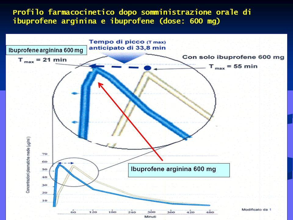 Tiengo, 2007 Profilo farmacocinetico dopo somministrazione orale di ibuprofene arginina e ibuprofene (dose: 600 mg) Ibuprofene arginina 600 mg