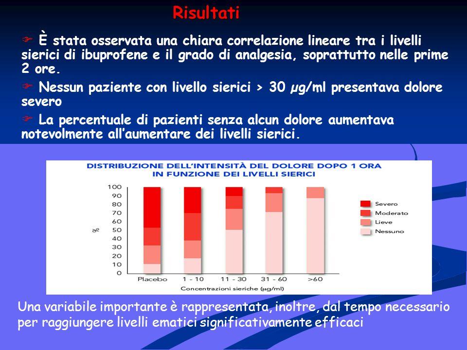 Risultati È stata osservata una chiara correlazione lineare tra i livelli sierici di ibuprofene e il grado di analgesia, soprattutto nelle prime 2 ore.
