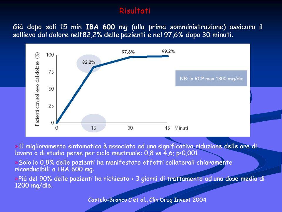 Risultati Già dopo soli 15 min IBA 600 mg (alla prima somministrazione) assicura il sollievo dal dolore nell82,2% delle pazienti e nel 97,6% dopo 30 minuti.