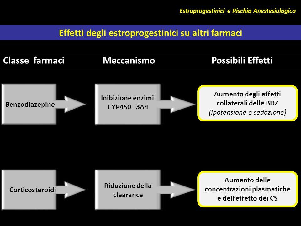 Estroprogestinici e Rischio Anestesiologico Classe farmaci Meccanismo Possibili Effetti Aumento degli effetti collaterali delle BDZ (Ipotensione e sed