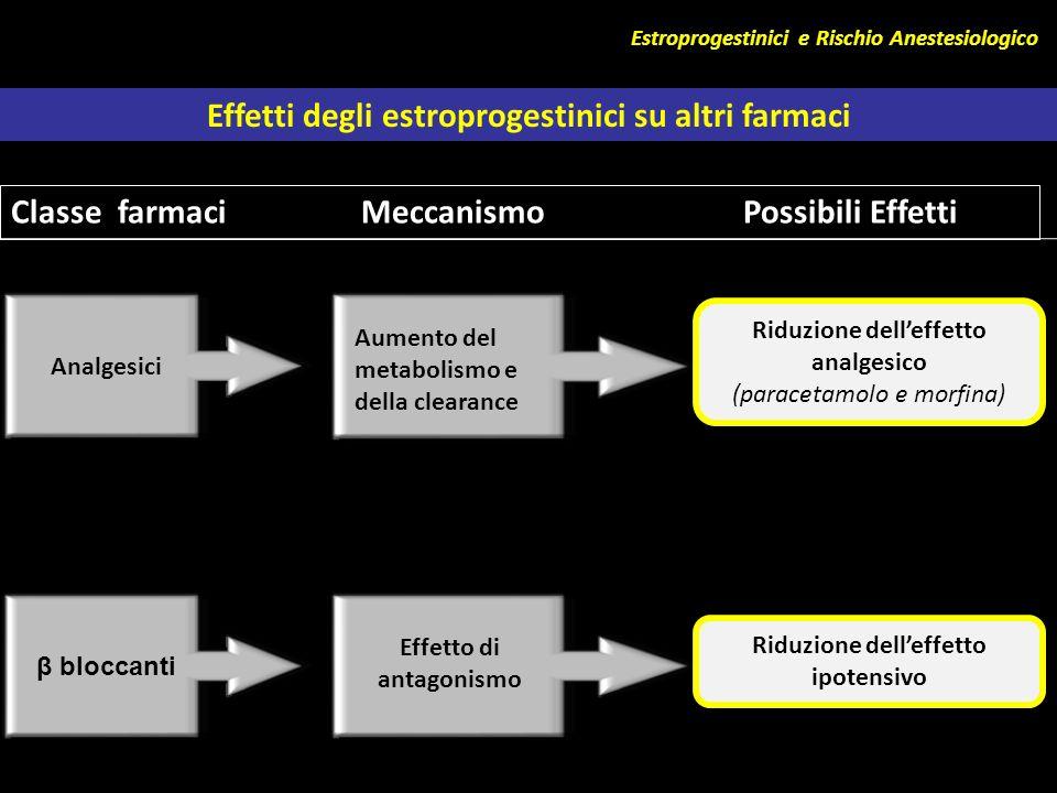 Estroprogestinici e Rischio Anestesiologico Effetti degli estroprogestinici su altri farmaci Classe farmaci Meccanismo Possibili Effetti Analgesici Au