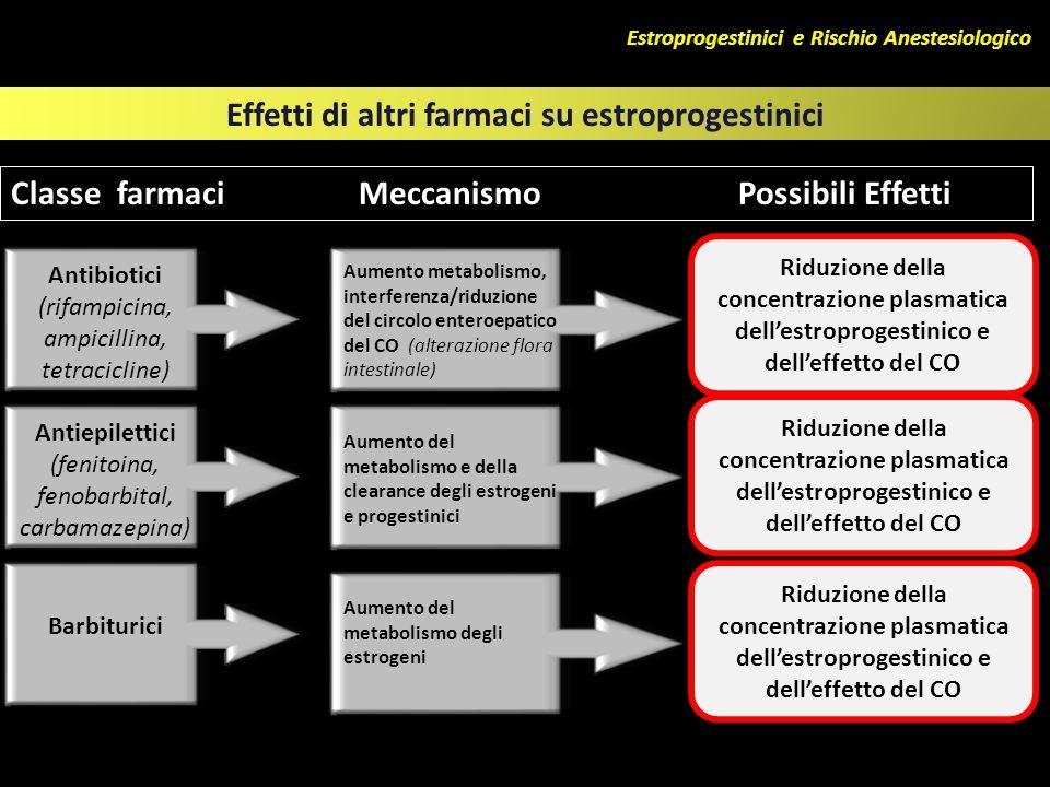 Estroprogestinici e Rischio Anestesiologico Effetti di altri farmaci su estroprogestinici Antibiotici (rifampicina, ampicillina, tetracicline) Aumento