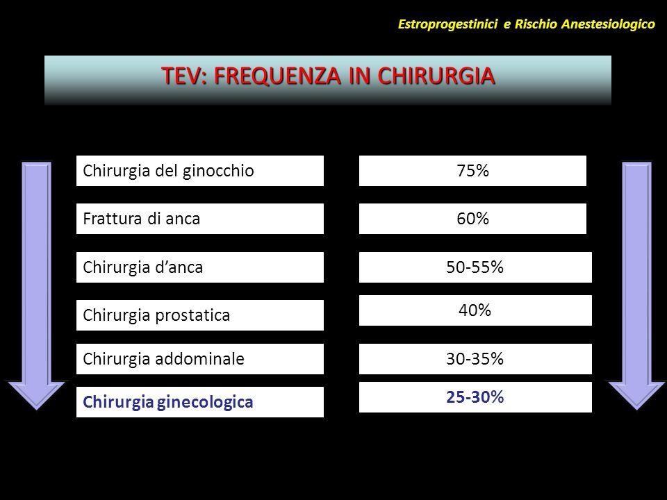 TEV: FREQUENZA IN CHIRURGIA Chirurgia del ginocchio75% Frattura di anca60% Chirurgia danca50-55% Chirurgia prostatica 40% Chirurgia addominale30-35% C
