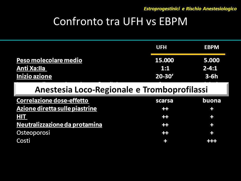 Confronto tra UFH vs EBPM Peso molecolare medio Anti Xa:IIa Inizio azione Legame alle proteine, plasma & cellule Emivita Correlazione dose-effetto Azi