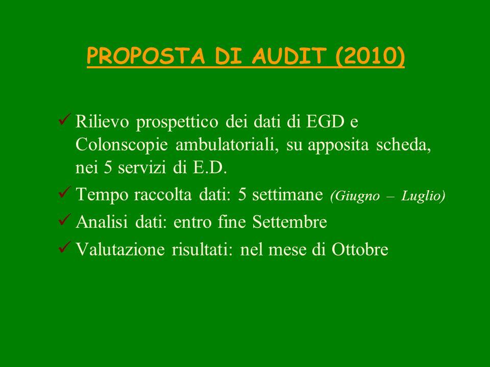 PROPOSTA DI AUDIT (2010) Rilievo prospettico dei dati di EGD e Colonscopie ambulatoriali, su apposita scheda, nei 5 servizi di E.D. Tempo raccolta dat
