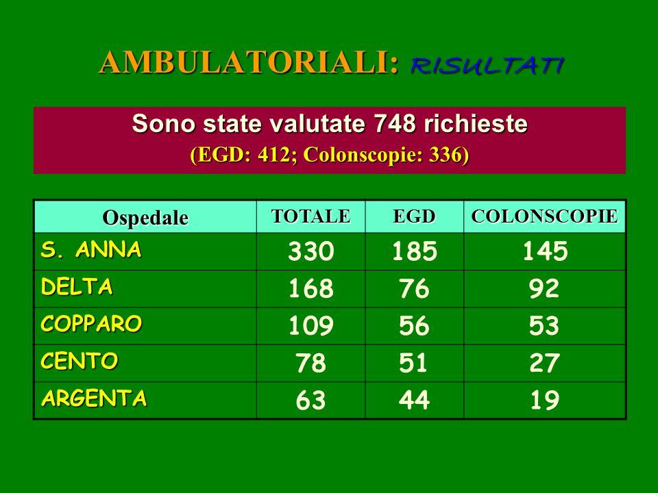 AMBULATORIALI: RISULTATI Sono state valutate 748 richieste (EGD: 412; Colonscopie: 336) OspedaleTOTALEEGDCOLONSCOPIE S. ANNA 330185145 DELTA 1687692 C