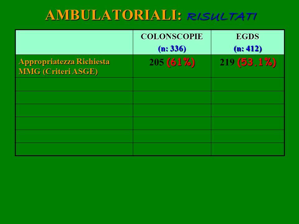 AMBULATORIALI: RISULTATI COLONSCOPIE (n: 336) EGDS (n: 412) Appropriatezza Richiesta MMG (Criteri ASGE) (61%) 205 (61%) (53.1%) 219 (53.1%)