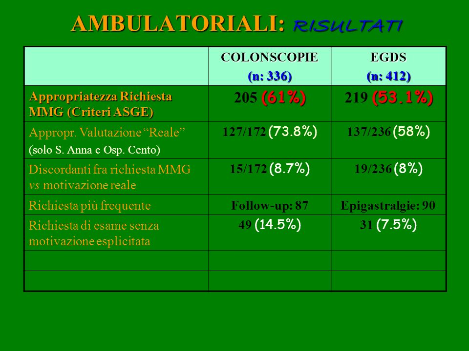 AMBULATORIALI: RISULTATI COLONSCOPIE (n: 336) EGDS (n: 412) Appropriatezza Richiesta MMG (Criteri ASGE) (61%) 205 (61%) (53.1%) 219 (53.1%) Appropr. V