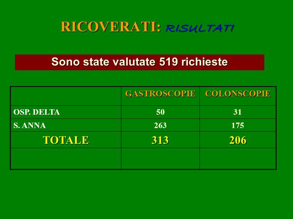 RICOVERATI: RISULTATI Sono state valutate 519 richieste GASTROSCOPIECOLONSCOPIE OSP. DELTA5031 S. ANNA263175 TOTALE313206