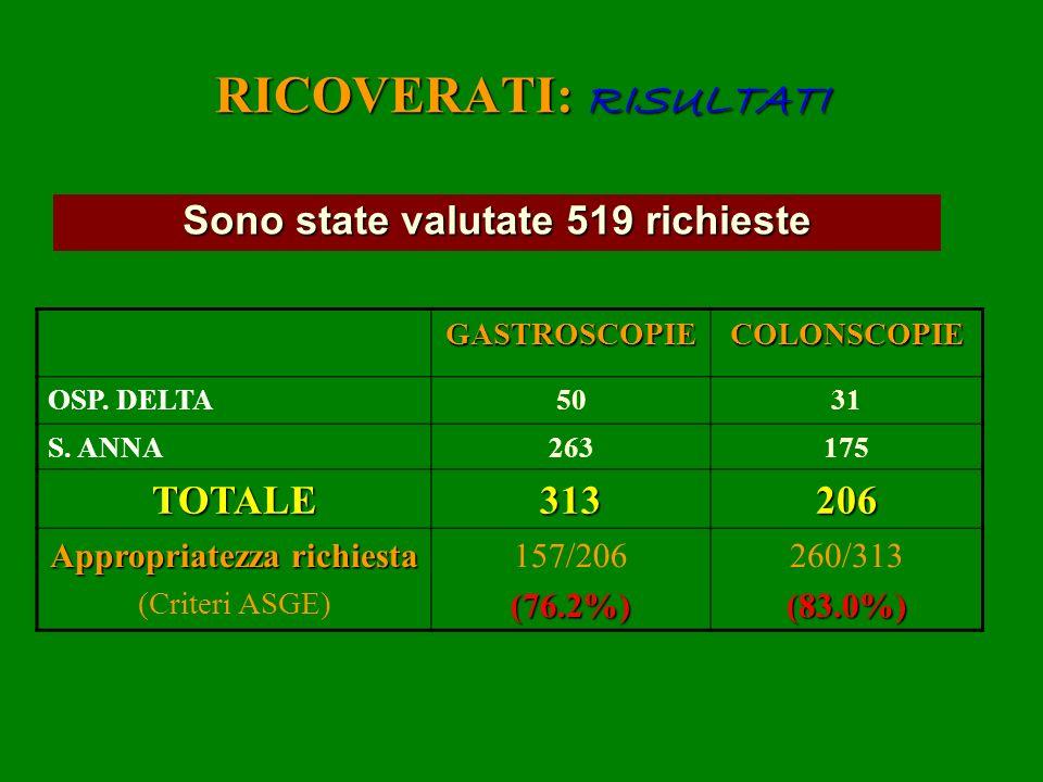 RICOVERATI: RISULTATI Sono state valutate 519 richieste GASTROSCOPIECOLONSCOPIE OSP. DELTA5031 S. ANNA263175 TOTALE313206 Appropriatezza richiesta (Cr
