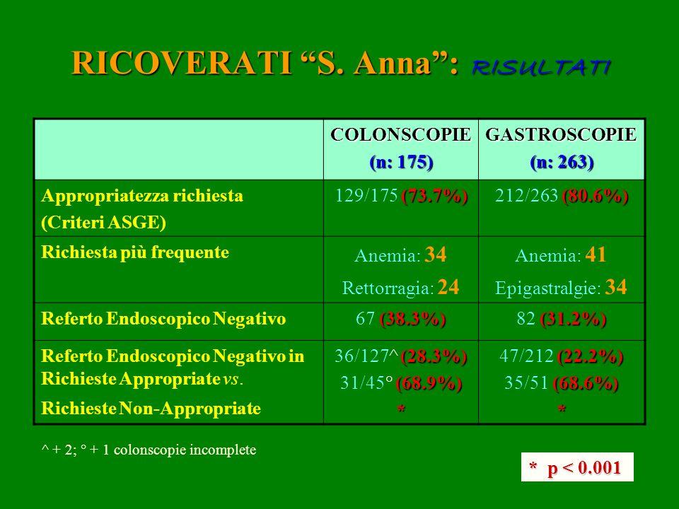 RICOVERATI S. Anna: RISULTATI COLONSCOPIE (n: 175) GASTROSCOPIE (n: 263) Appropriatezza richiesta (Criteri ASGE) (73.7%) 129/175 (73.7%) (80.6%) 212/2