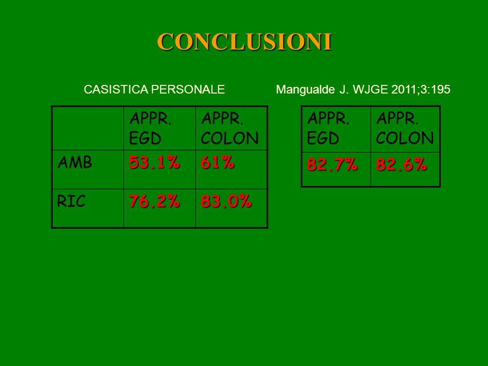 CONCLUSIONI APPR. EGD APPR. COLON AMB53.1%61% RIC76.2%83.0% CASISTICA PERSONALE APPR. EGD APPR. COLON82.7%82.6% Mangualde J. WJGE 2011;3:195
