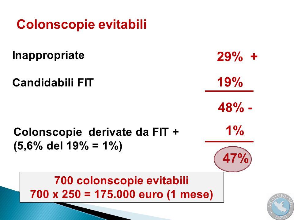 29% + Inappropriate Candidabili FIT Colonscopie evitabili 19% 48% - Colonscopie derivate da FIT + (5,6% del 19% = 1%) 1% 47% 700 colonscopie evitabili