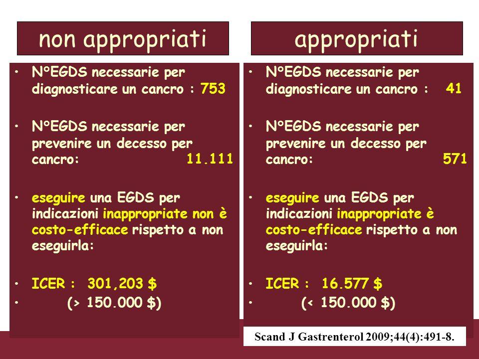 non appropriatiappropriati N°EGDS necessarie per diagnosticare un cancro : 753 N°EGDS necessarie per prevenire un decesso per cancro: 11.111 eseguire