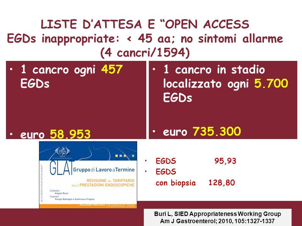 LISTE DATTESA E OPEN ACCESS EGDs inappropriate: < 45 aa; no sintomi allarme (4 cancri/1594) 1 cancro ogni 457 EGDs euro 58.953 1 cancro in stadio loca