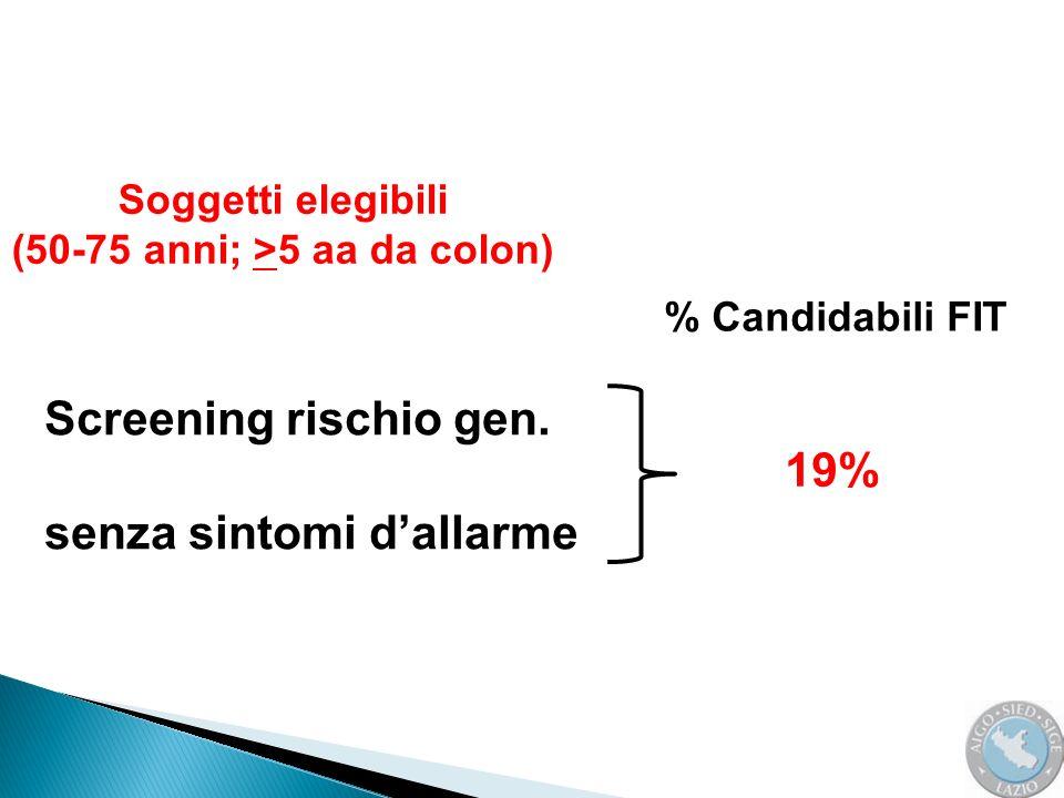 29% + Inappropriate Candidabili FIT Colonscopie evitabili 19% 48% - Colonscopie derivate da FIT + (5,6% del 19% = 1%) 1% 47% 700 colonscopie evitabili 700 x 250 = 175.000 euro (1 mese)