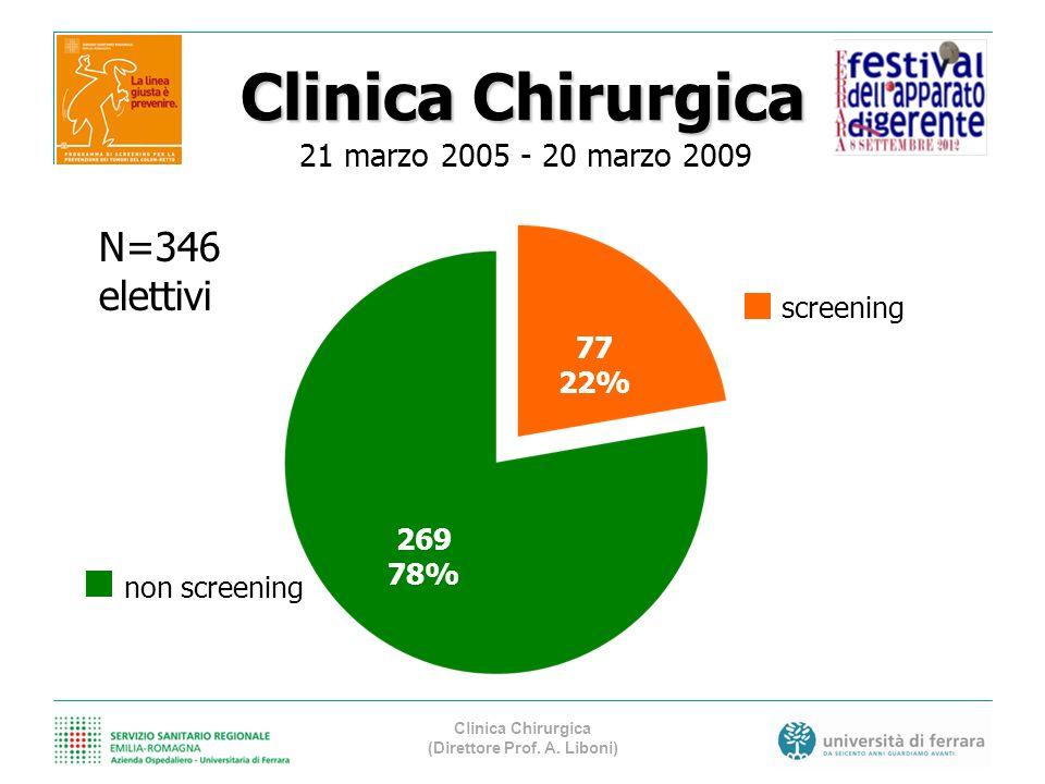 Clinica Chirurgica screening non screening 269 78% 77 22% N=346 elettivi 21 marzo 2005 - 20 marzo 2009 Clinica Chirurgica (Direttore Prof. A. Liboni)