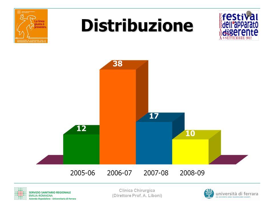 Distribuzione 2005-06 2006-072007-082008-09 N=77 Clinica Chirurgica (Direttore Prof. A. Liboni)