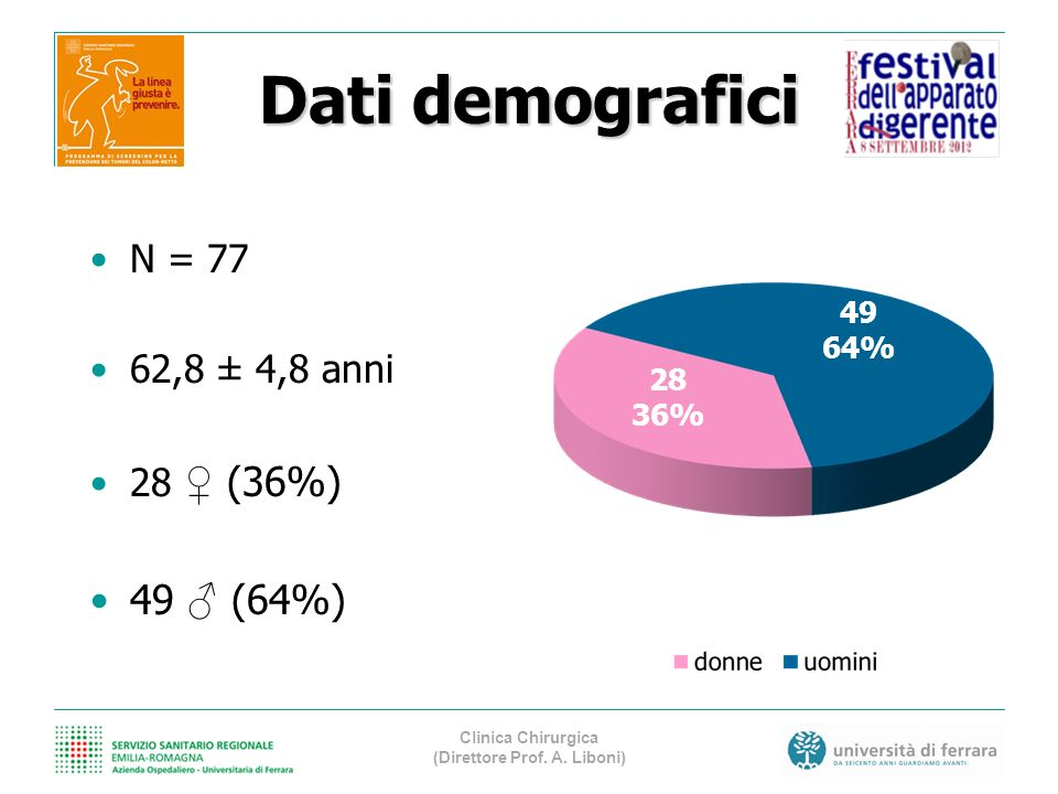 N = 77 62,8 ± 4,8 anni 28 (36%) 49 (64%) 49 64% 28 36% Dati demografici Clinica Chirurgica (Direttore Prof. A. Liboni)