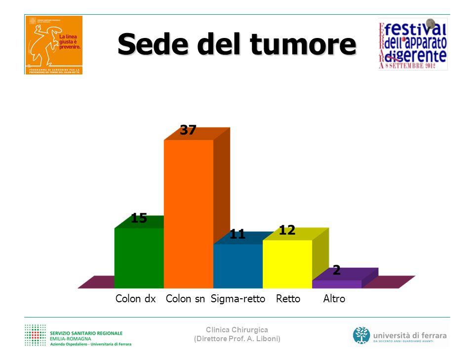 Sede del tumore Colon dxColon snSigma-rettoRettoAltro Clinica Chirurgica (Direttore Prof. A. Liboni)