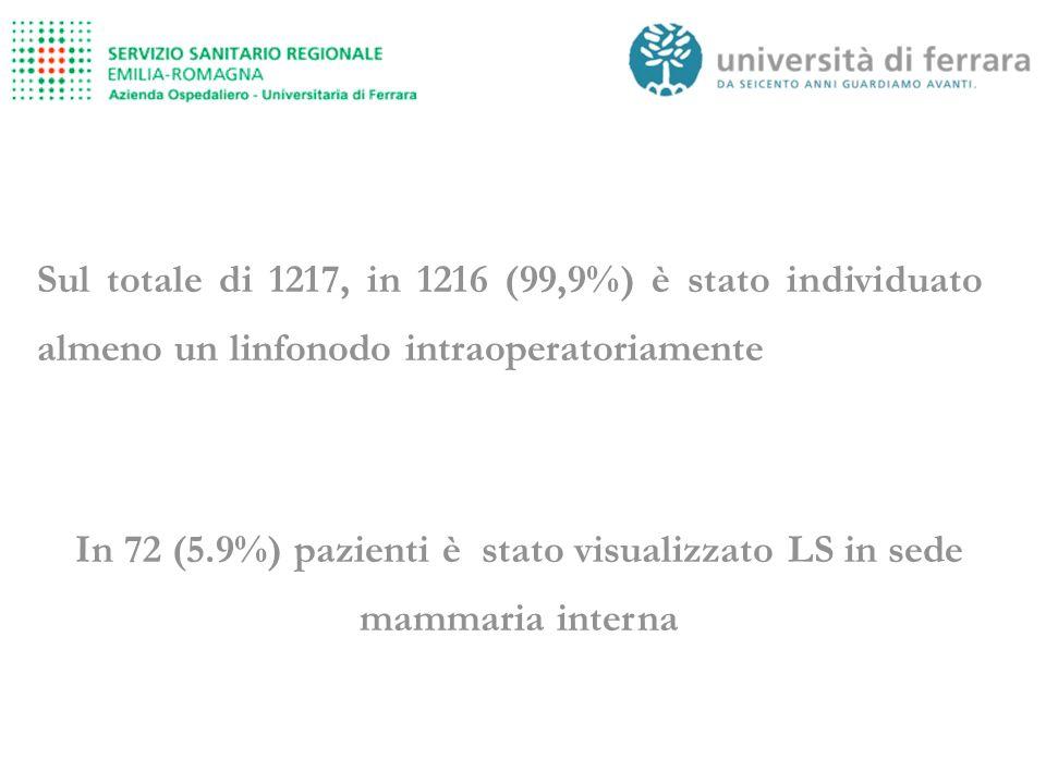 Sul totale di 1217, in 1216 (99,9%) è stato individuato almeno un linfonodo intraoperatoriamente In 72 (5.9%) pazienti è stato visualizzato LS in sede mammaria interna