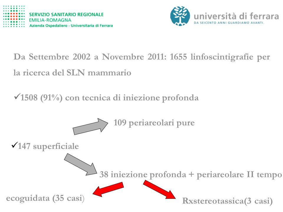 Da Settembre 2002 a Novembre 2011: 1655 linfoscintigrafie per la ricerca del SLN mammario Rxstereotassica(3 casi) 1508 (91%) con tecnica di iniezione profonda 147 superficiale 109 periareolari pure 38 iniezione profonda + periareolare II tempo ecoguidata (35 casi)
