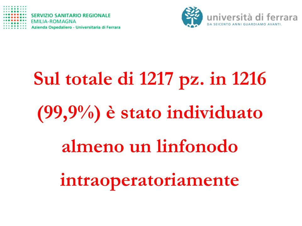 Sul totale di 1217 pz. in 1216 (99,9%) è stato individuato almeno un linfonodo intraoperatoriamente