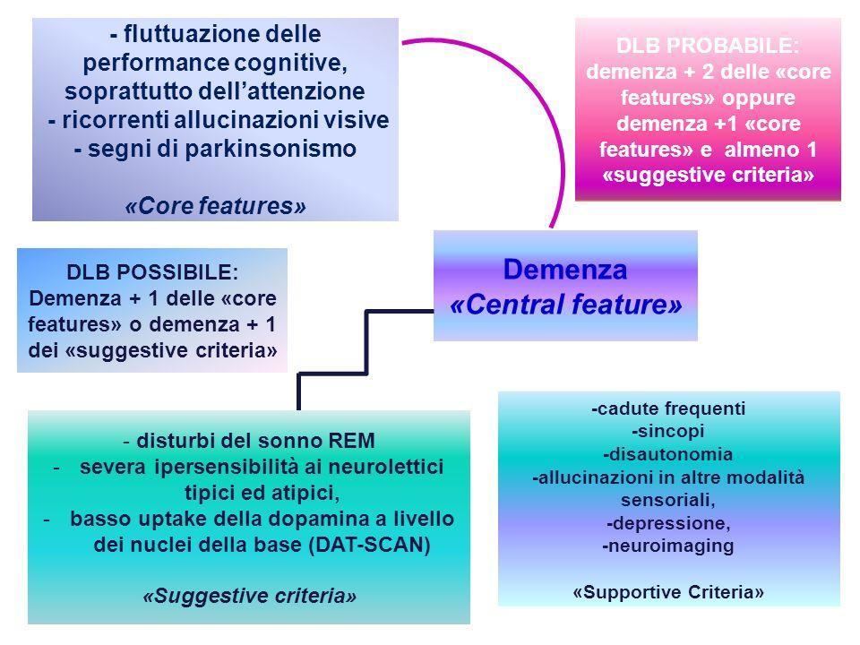 Demenza «Central feature» - fluttuazione delle performance cognitive, soprattutto dellattenzione - ricorrenti allucinazioni visive - segni di parkinso