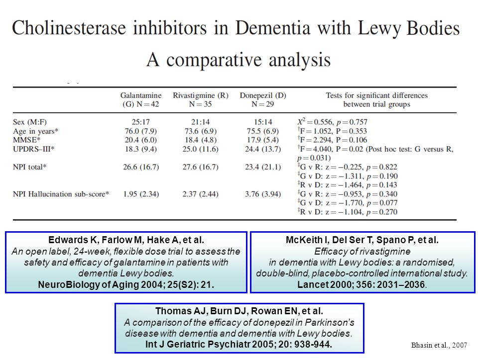 Edwards K, Farlow M, Hake A, et al. An open label, 24-week, flexible dose trial to assess the safety and efficacy of galantamine in patients with deme