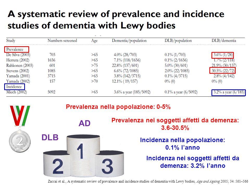 Incidenza nei soggetti affetti da demenza: 3.2% lanno AD DLB Prevalenza nella popolazione: 0-5% Prevalenza nei soggetti affetti da demenza: 3.6-30.5%