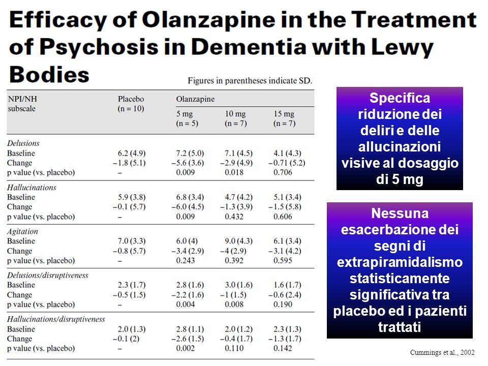 Specifica riduzione dei deliri e delle allucinazioni visive al dosaggio di 5 mg Nessuna esacerbazione dei segni di extrapiramidalismo statisticamente