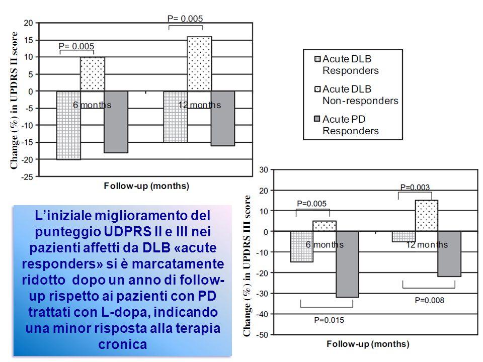 Liniziale miglioramento del punteggio UDPRS II e III nei pazienti affetti da DLB «acute responders» si è marcatamente ridotto dopo un anno di follow-