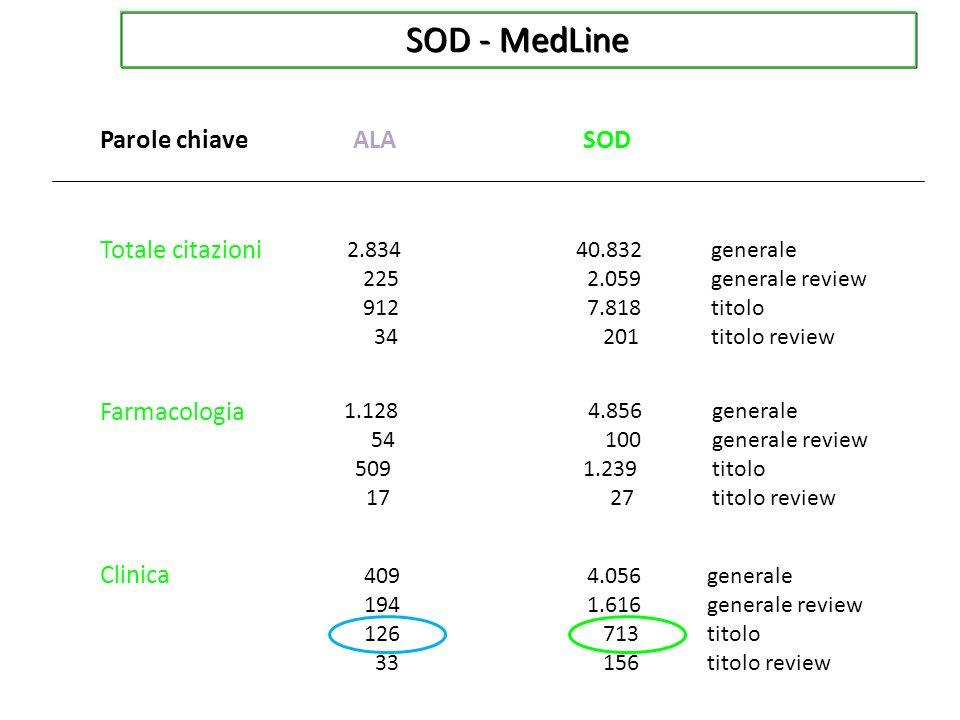 SOD - MedLine ALASOD Totale citazioni Parole chiave 2.834 225 912 34 Farmacologia Clinica 409 194 126 33 40.832 2.059 7.818 201 4.056 1.616 713 156 1.