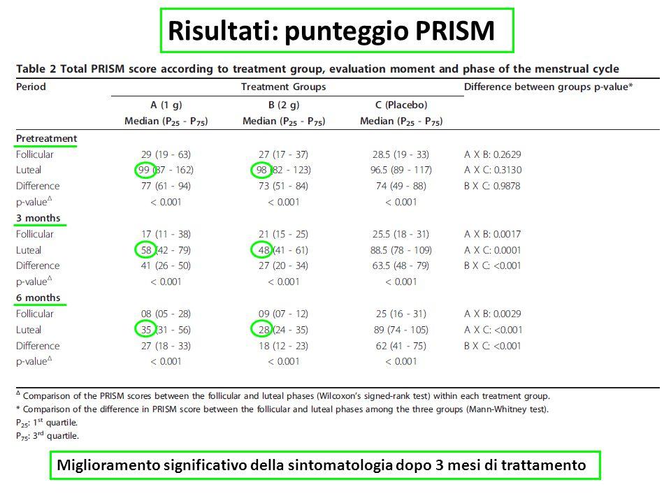 Risultati: punteggio PRISM Miglioramento significativo della sintomatologia dopo 3 mesi di trattamento