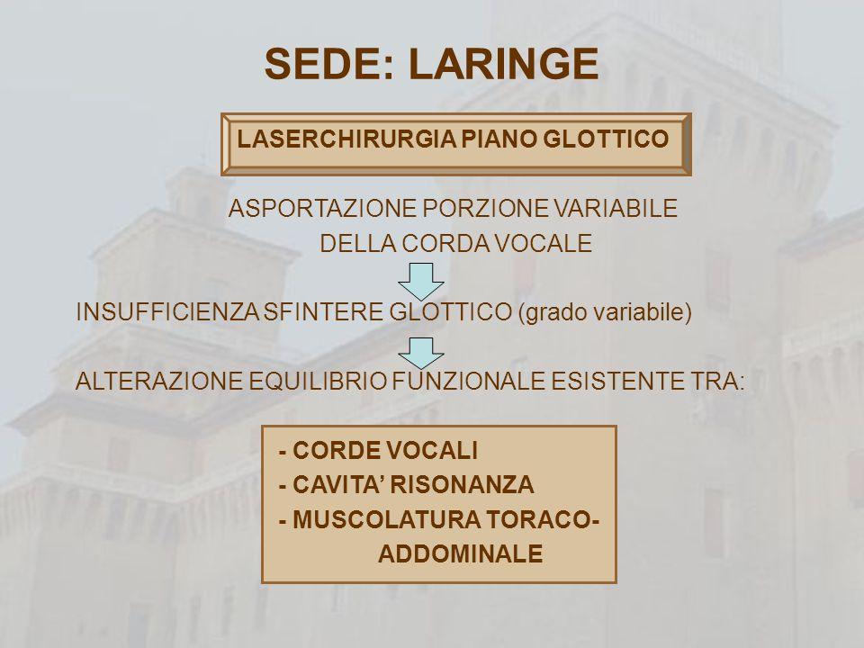 SEDE: LARINGE LASERCHIRURGIA PIANO GLOTTICO alterazioni vocali in funzione di: ENTITA EXERESI CHIRURGICA ESITI CICATRIZIALI MECCANISMI DI COMPENSO